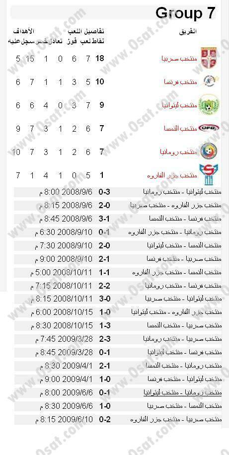 جدول ونتائج مباريات تصفيات اوروبا لكأس العالم 2010 43929755dca07d5e8449025f4731025b591bbb2.jpg