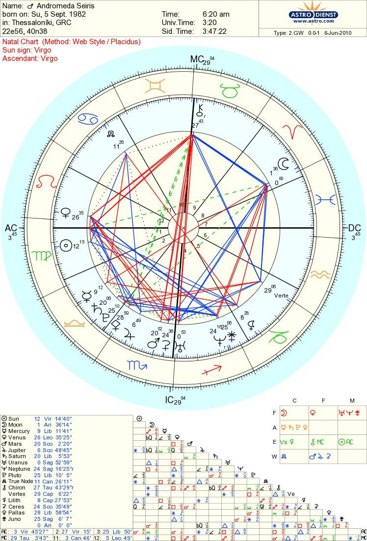 equal or placidus house system   Astrologers' Community