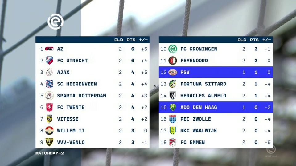 Eredivisie 2019 08 11 PSV vs ADO Den Haag WEB H264-LEViTATE
